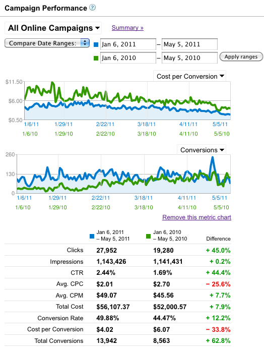 Year Over Year Improvement In Google AdWords